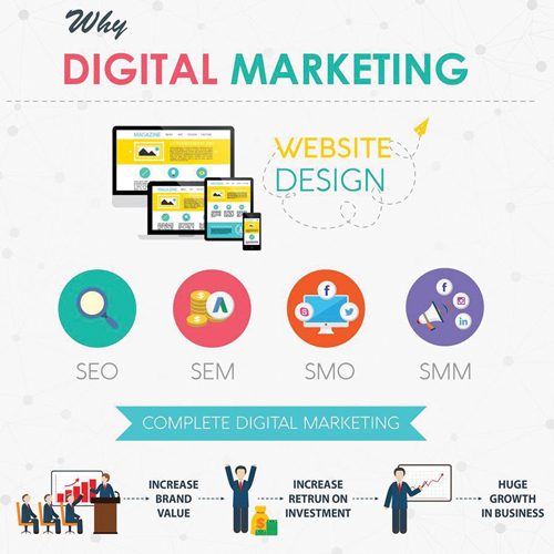 Best Digital Marketing Services Company/Agency UK, Europe, India, Asia, USA, Canada, Dubai and Australia